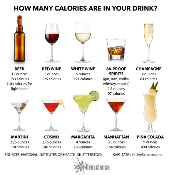 Alcohol calories